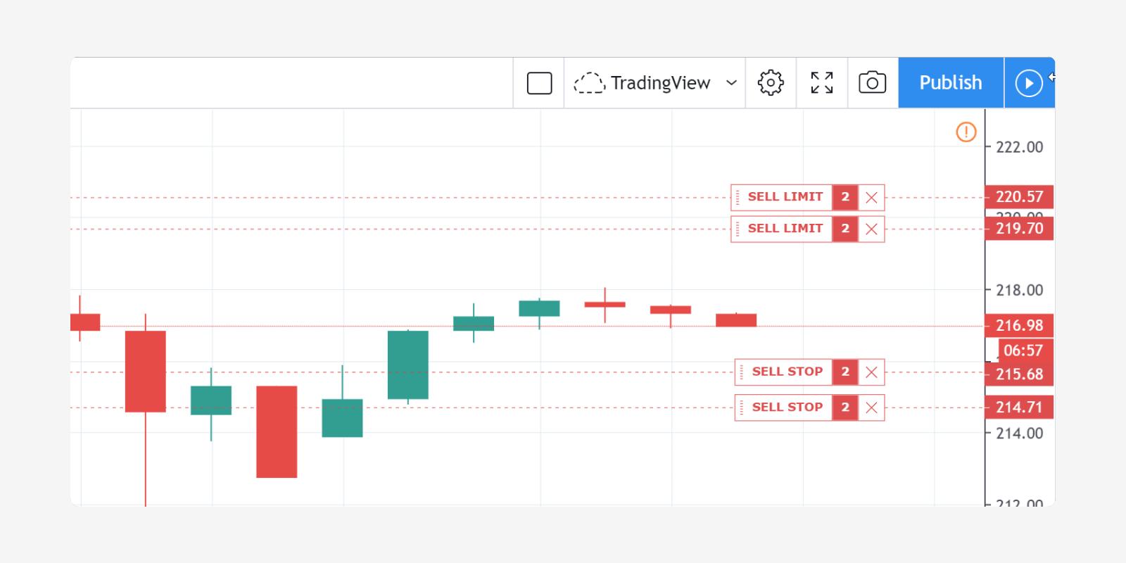 tradingview strategy pine scenarijus: kaip atidaryti poziciją tiksliu momentu |