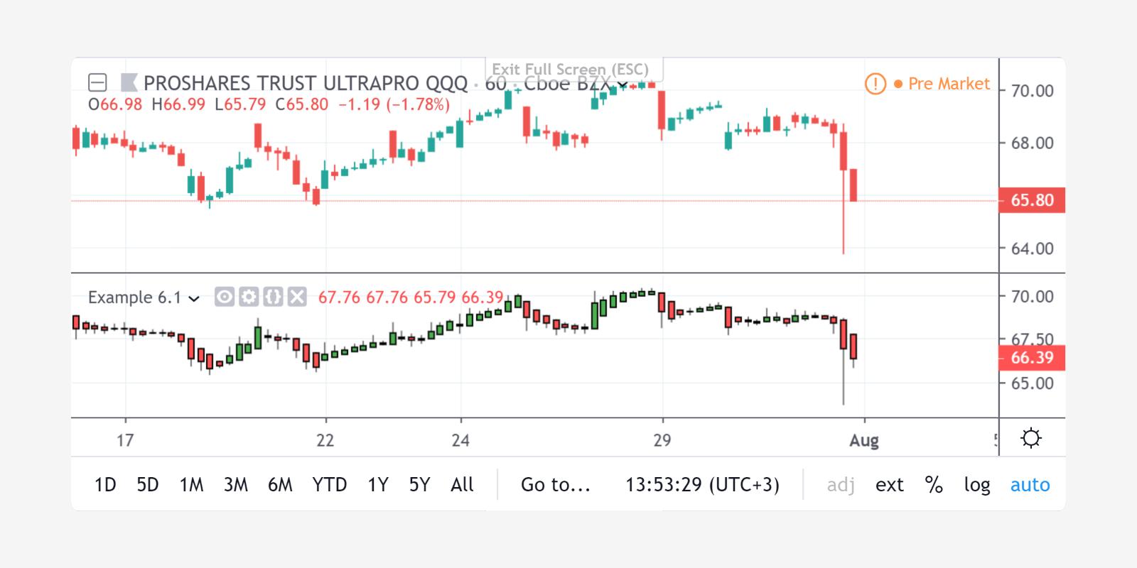 Litecoin Tradingview Idėjos