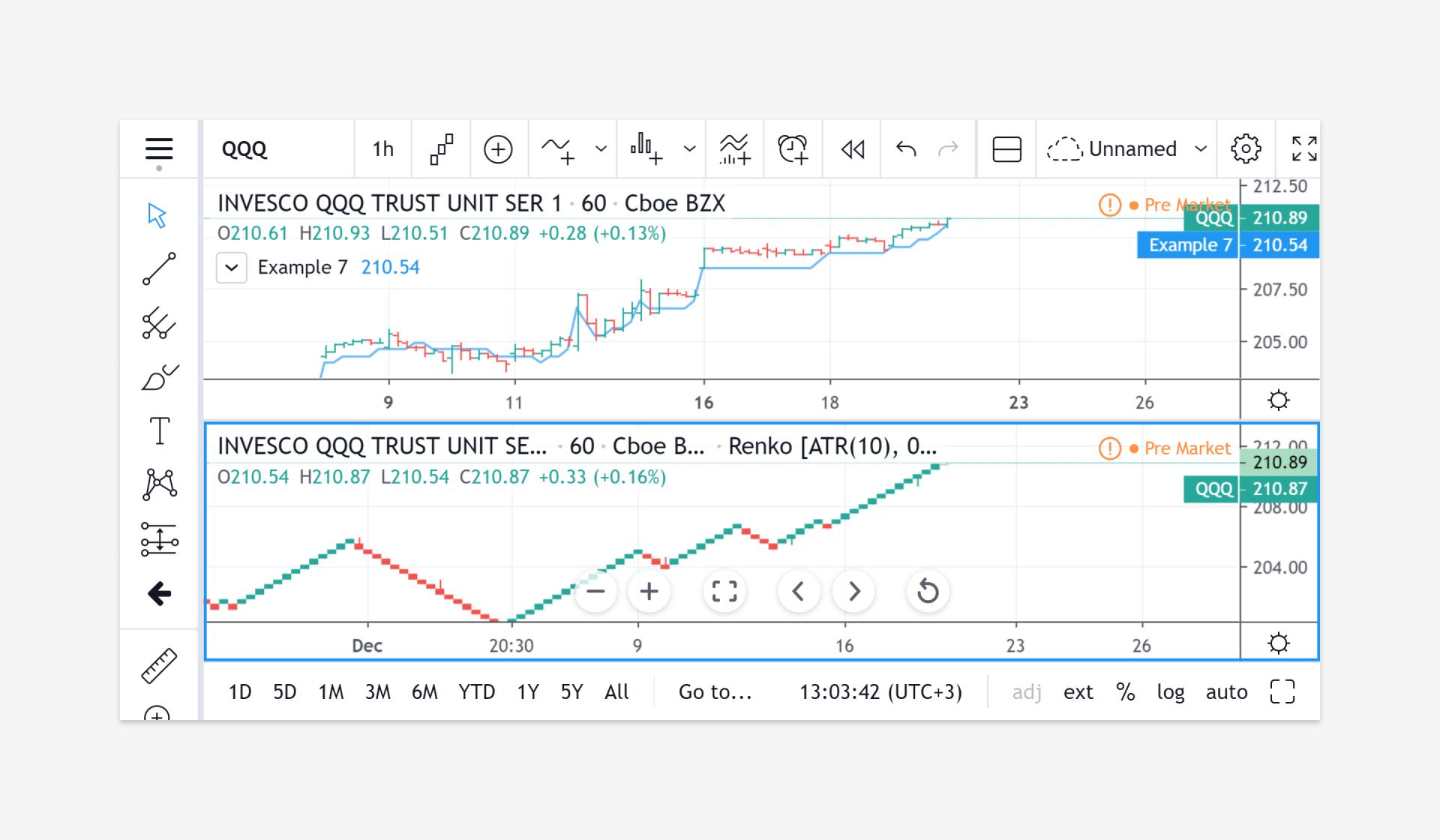 Non-standard chart types data — Pine Script User Manual 4