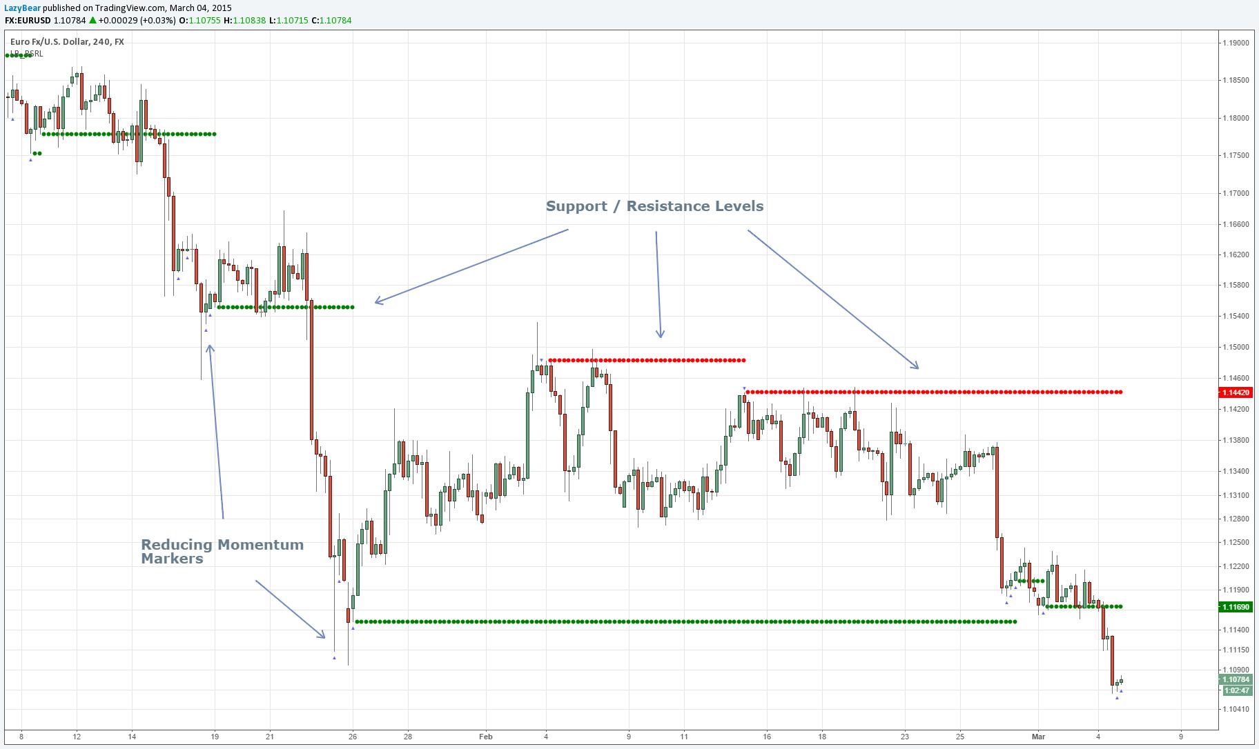 Tradingview Indicators Cryptocurrency Blackmoon Crypto Price