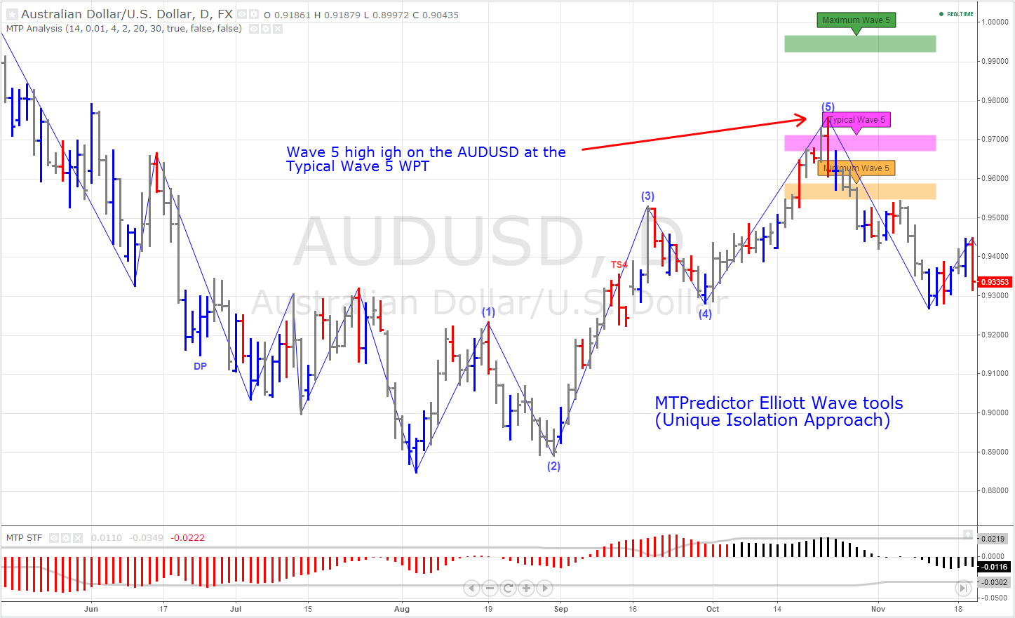 New indicators for quality chart analysis! – TradingView Blog